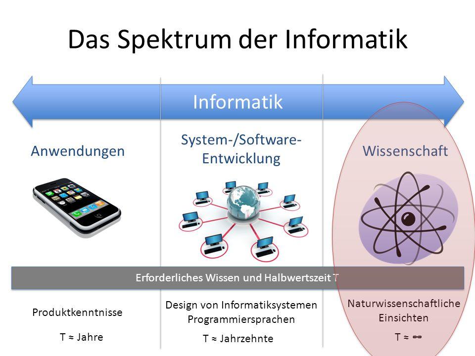 Informatik Das Spektrum der Informatik AnwendungenWissenschaft Produktkenntnisse System-/Software- Entwicklung Design von Informatiksystemen Programmi