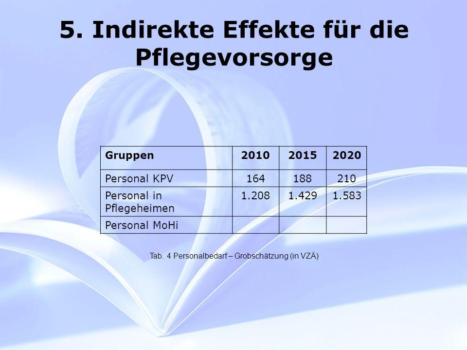 5. Indirekte Effekte für die Pflegevorsorge Tab.