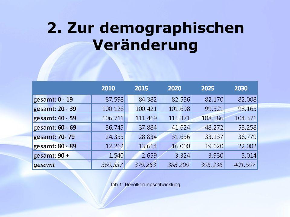 2. Zur demographischen Veränderung Tab 1: Bevölkerungsentwicklung
