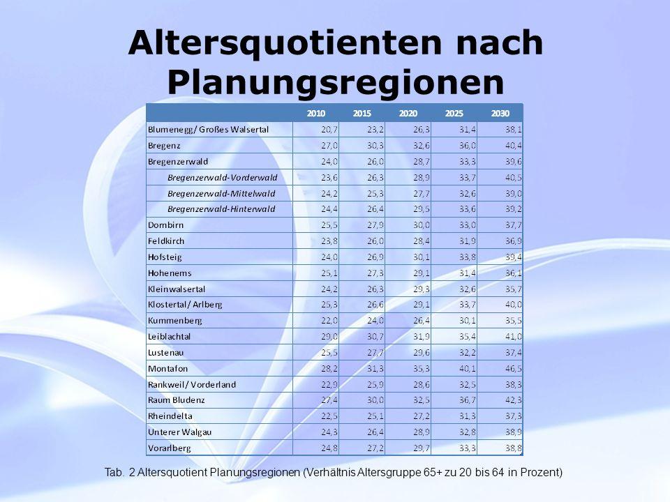 Fragen KPV Wie sehen die Muster der Personalrekrutierung aus (KPV: direkt von der Ausbildung, aus Spitälern, aus Pflegeheimen, WiedereinsteigerInnen).