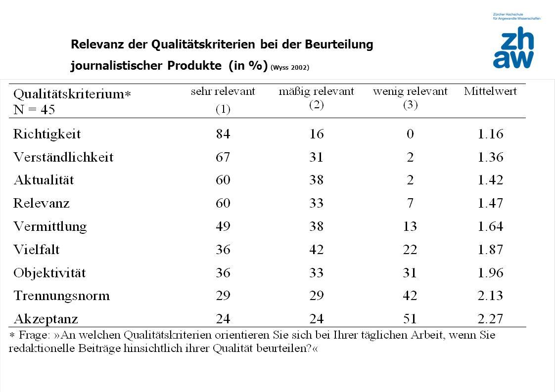 Zürcher Fachhochschule 10 Relevanz der Qualitätskriterien bei der Beurteilung journalistischer Produkte (in %) (Wyss 2002)