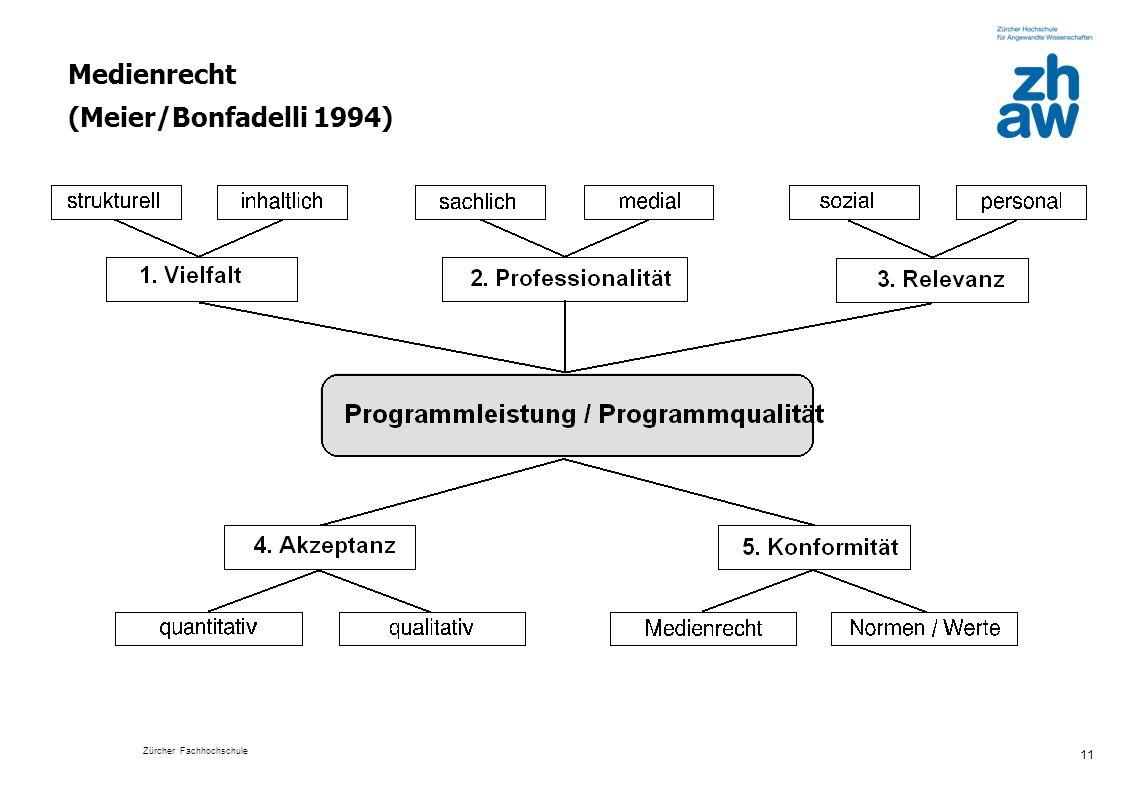 Zürcher Fachhochschule 11 Medienrecht (Meier/Bonfadelli 1994)
