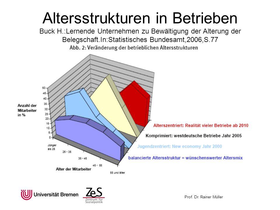 Prof. Dr. Rainer Müller Altersstrukturen in Betrieben Buck H.:Lernende Unternehmen zu Bewältigung der Alterung der Belegschaft.In:Statistisches Bundes