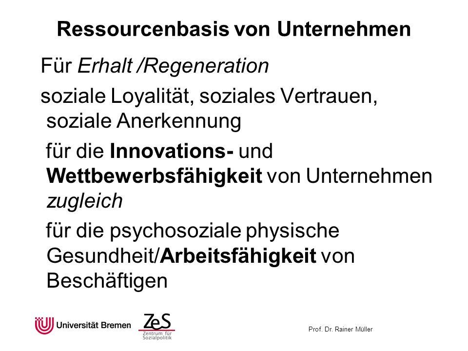 Prof. Dr. Rainer Müller Ressourcenbasis von Unternehmen Für Erhalt /Regeneration soziale Loyalität, soziales Vertrauen, soziale Anerkennung für die In