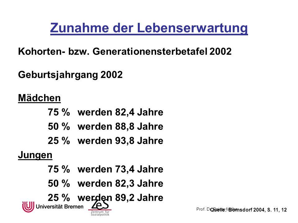Prof. Dr. Rainer Müller Zunahme der Lebenserwartung Kohorten- bzw. Generationensterbetafel 2002 Geburtsjahrgang 2002 Mädchen 75 %werden 82,4 Jahre 50