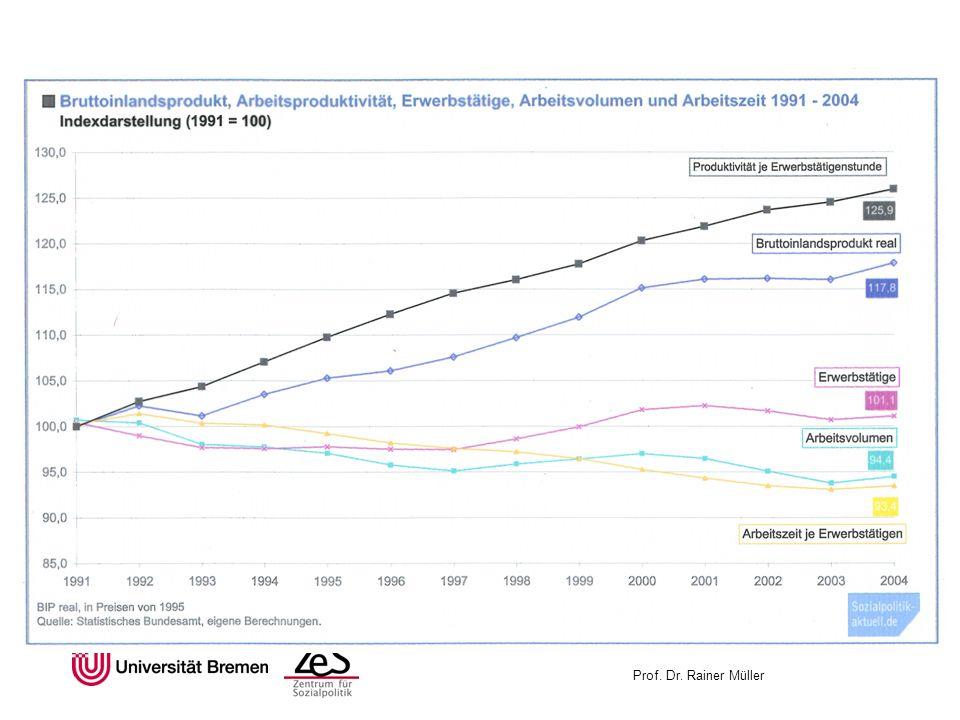 Trends der Arbeitswelt Marktzentrierte Produktionsweise Verschärfung betrieblicher Leistungspolitik Leistungsfähigkeit menschlicher Arbeitskraft Leistung ist was der Markt anerkennt Wettbewerb, Bench-Marking, indirekte Steuerung der Leistungspolitik über Kostenrechnungssysteme: z.B:Controlling