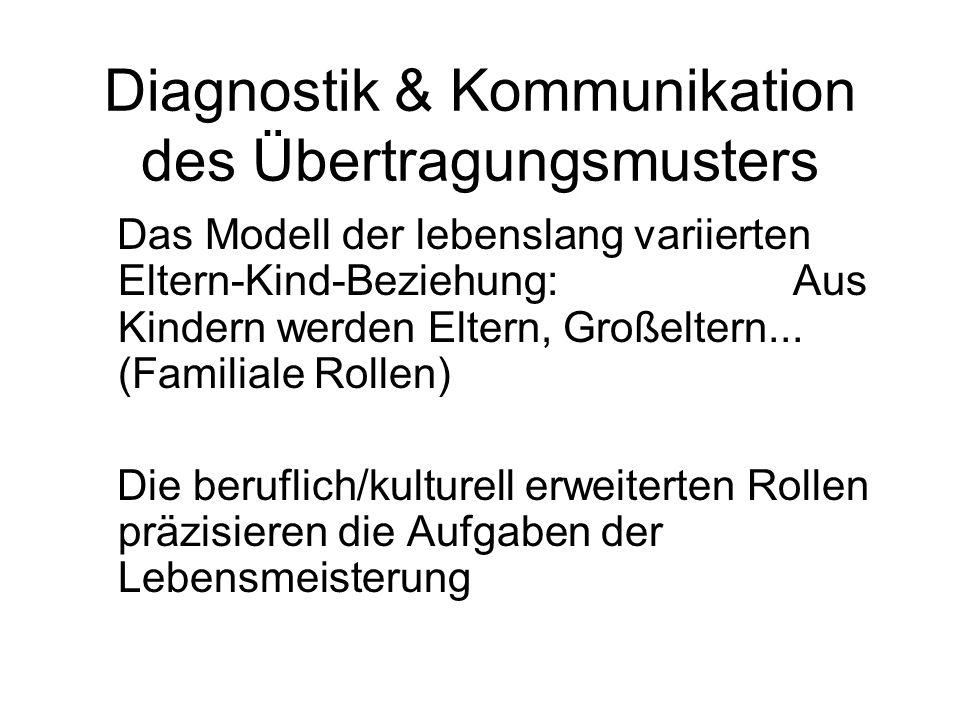 Diagnostik & Kommunikation des Übertragungsmusters Das Modell der lebenslang variierten Eltern-Kind-Beziehung: Aus Kindern werden Eltern, Großeltern..