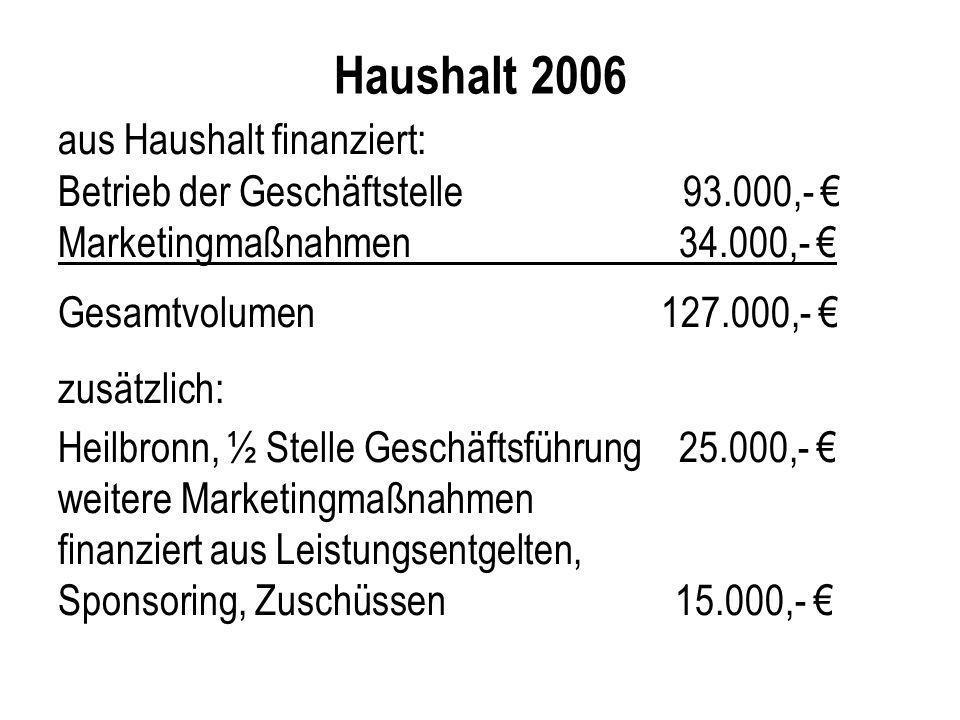 Haushalt 2006 aus Haushalt finanziert: Betrieb der Geschäftstelle 93.000,- Marketingmaßnahmen 34.000,- Gesamtvolumen 127.000,- zusätzlich: Heilbronn,