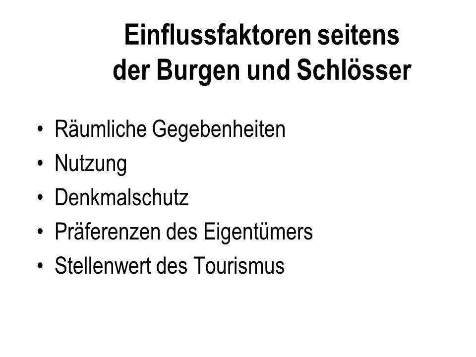 Einflussfaktoren seitens der Burgen und Schlösser Räumliche Gegebenheiten Nutzung Denkmalschutz Präferenzen des Eigentümers Stellenwert des Tourismus