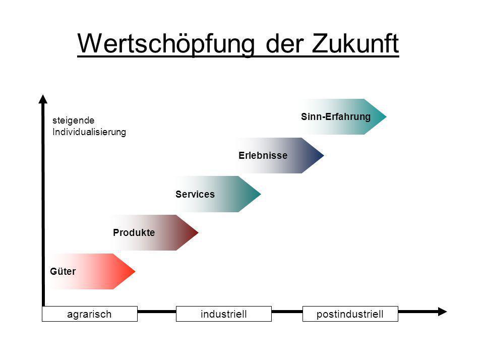 Wertschöpfung der Zukunft steigende Individualisierung Güter Produkte Services Erlebnisse Sinn-Erfahrung industriellagrarischpostindustriell