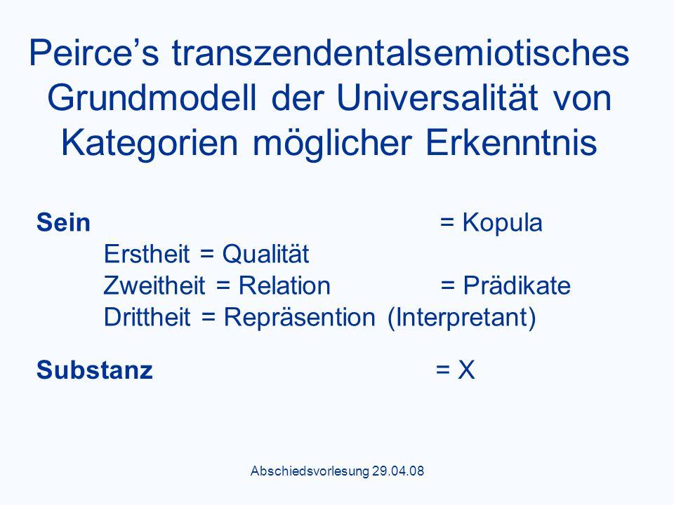 Abschiedsvorlesung 29.04.08 Peirces transzendentalsemiotisches Grundmodell der Universalität von Kategorien möglicher Erkenntnis Substanz = X Sein = Kopula Erstheit = Qualität Zweitheit = Relation = Prädikate Drittheit = Repräsention (Interpretant)