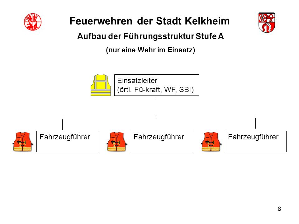 8 Feuerwehren der Stadt Kelkheim Aufbau der Führungsstruktur Stufe A (nur eine Wehr im Einsatz) Einsatzleiter (örtl. Fü-kraft, WF, SBI) Fahrzeugführer