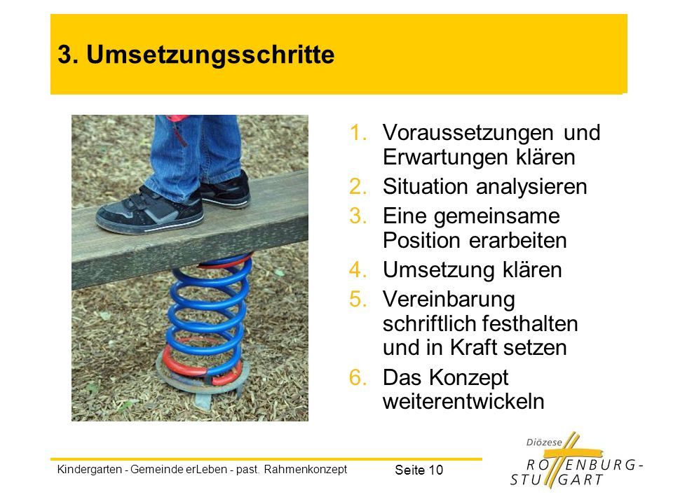 Kindergarten - Gemeinde erLeben - past. Rahmenkonzept Seite 10 3. Umsetzungsschritte 1.Voraussetzungen und Erwartungen klären 2.Situation analysieren