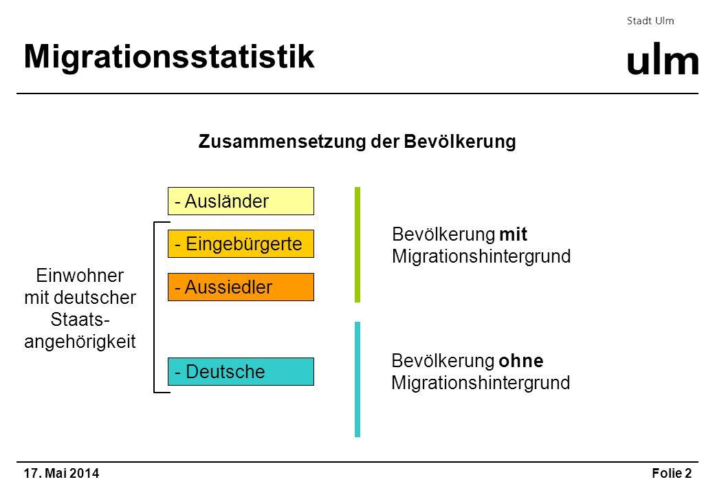 17. Mai 2014Folie 2 Migrationsstatistik Zusammensetzung der Bevölkerung - Ausländer - Eingebürgerte - Aussiedler - Deutsche Einwohner mit deutscher St
