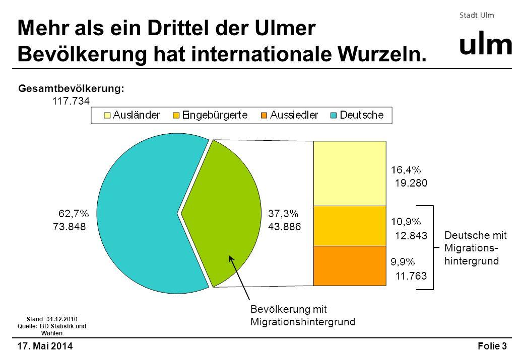 17. Mai 2014Folie 3 Mehr als ein Drittel der Ulmer Bevölkerung hat internationale Wurzeln. Bevölkerung mit Migrationshintergrund 73.848 43.886 11.763