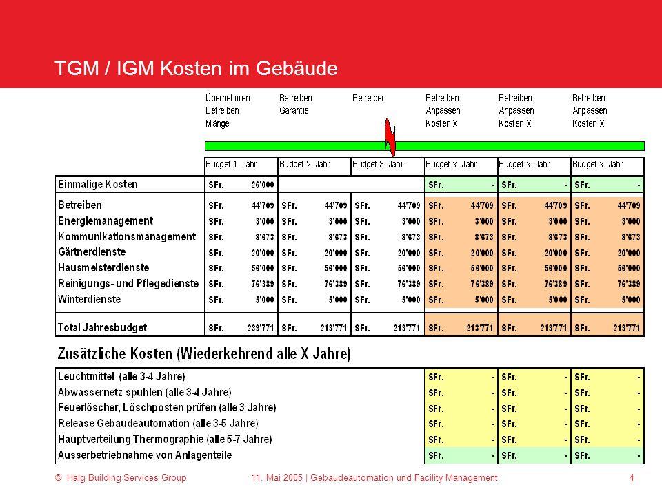 © Hälg Building Services Group 11. Mai 2005 | Gebäudeautomation und Facility Management 4 TGM / IGM Kosten im Gebäude