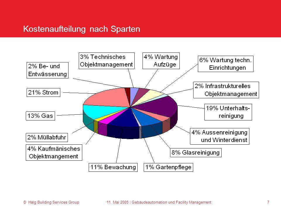 © Hälg Building Services Group 11. Mai 2005 | Gebäudeautomation und Facility Management 7 Kostenaufteilung nach Sparten