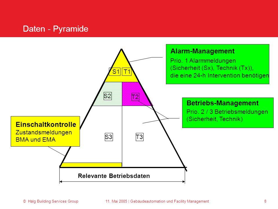 © Hälg Building Services Group 11. Mai 2005 | Gebäudeautomation und Facility Management 8 Daten - Pyramide Relevante Betriebsdaten Alarm-Management Pr