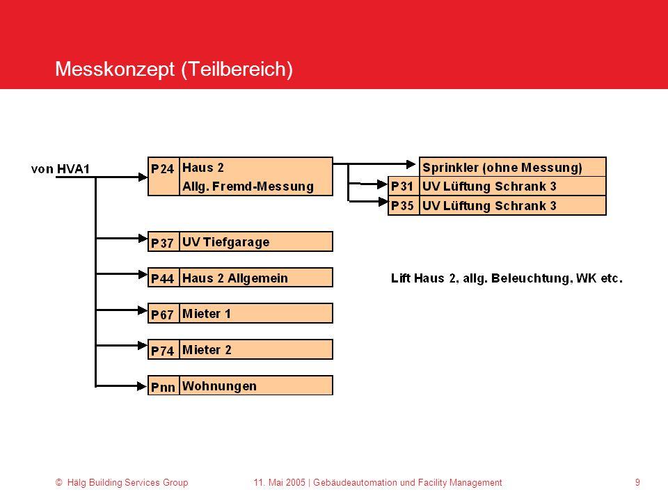 © Hälg Building Services Group 11. Mai 2005 | Gebäudeautomation und Facility Management 9 Messkonzept (Teilbereich)