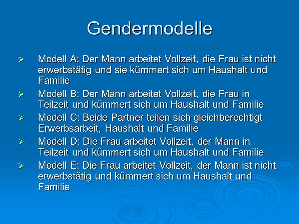 Gendermodelle Modell A: Der Mann arbeitet Vollzeit, die Frau ist nicht erwerbstätig und sie kümmert sich um Haushalt und Familie Modell A: Der Mann ar