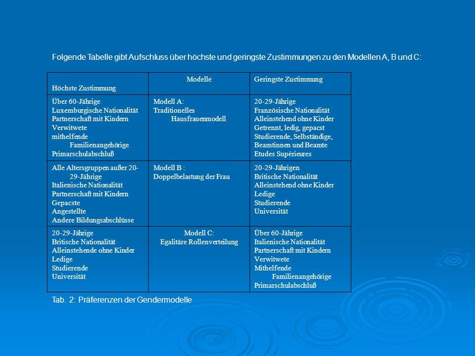 Folgende Tabelle gibt Aufschluss über höchste und geringste Zustimmungen zu den Modellen A, B und C: Höchste Zustimmung ModelleGeringste Zustimmung Üb