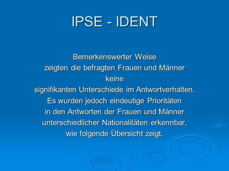 IPSE - IDENT Bemerkenswerter Weise zeigten die befragten Frauen und Männer keine signifikanten Unterschiede im Antwortverhalten. Es wurden jedoch eind