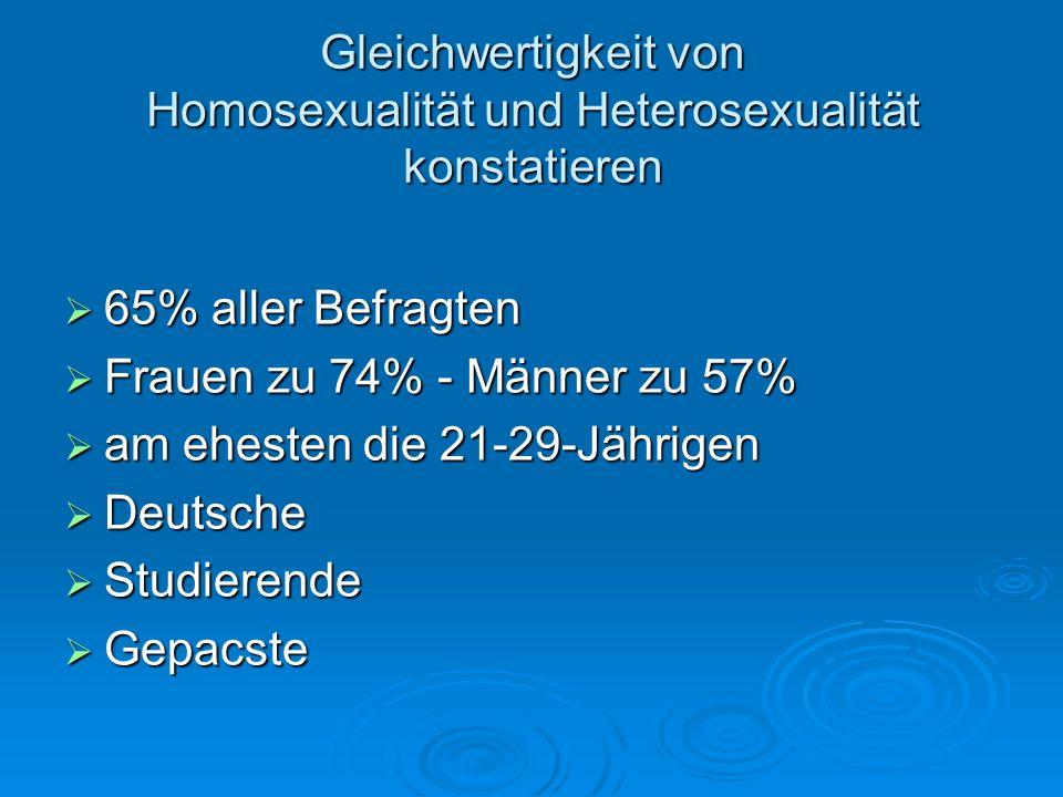 Gleichwertigkeit von Homosexualität und Heterosexualität konstatieren 65% aller Befragten 65% aller Befragten Frauen zu 74% - Männer zu 57% Frauen zu