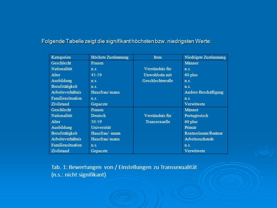 Folgende Tabelle zeigt die signifikant höchsten bzw. niedrigsten Werte: Folgende Tabelle zeigt die signifikant höchsten bzw. niedrigsten Werte: Katego