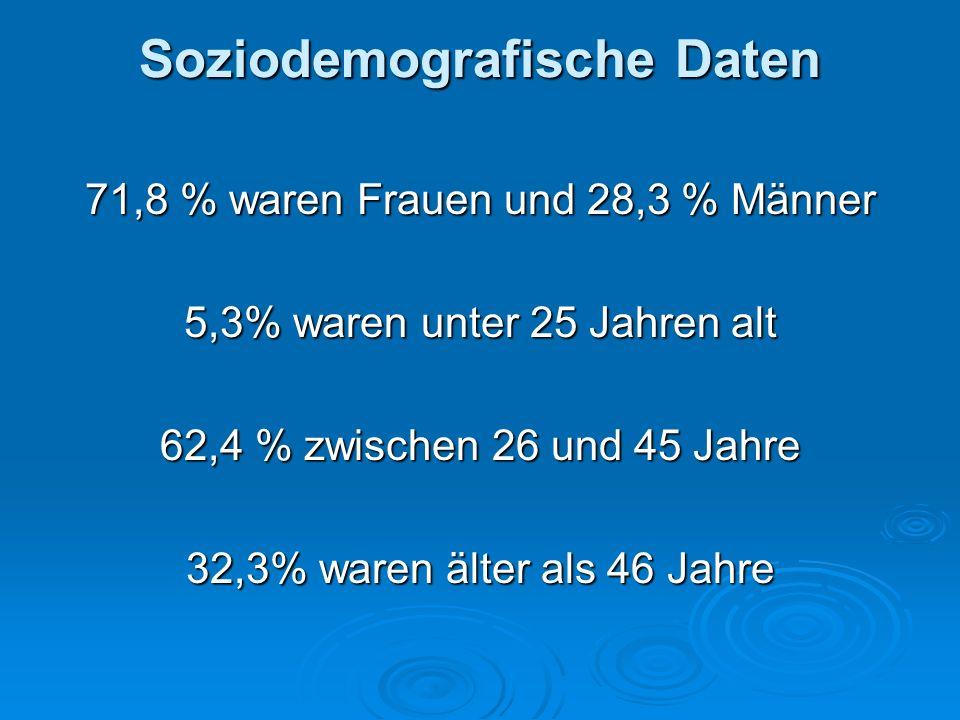 Soziodemografische Daten 71,8 % waren Frauen und 28,3 % Männer 5,3% waren unter 25 Jahren alt 62,4 % zwischen 26 und 45 Jahre 32,3% waren älter als 46