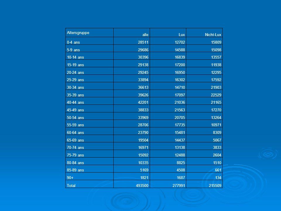 Altersgruppe alleLuxNicht-Lux 0-4 ans285111270215809 5-9 ans296861458815098 10-14 ans303961683913557 15-19 ans291381720011938 20-24 ans292451695012295