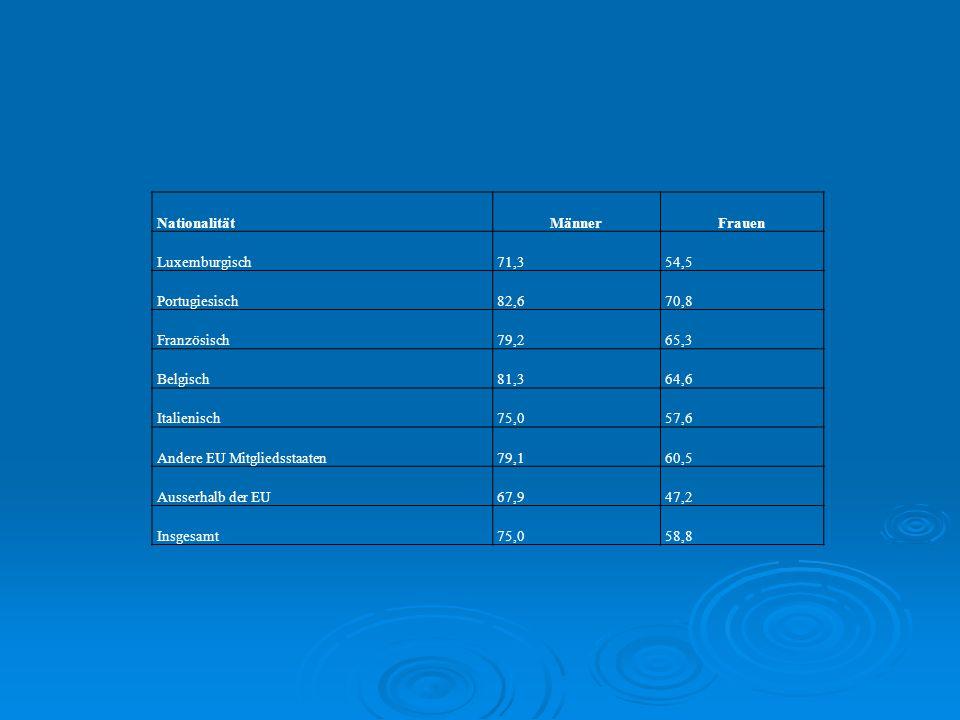 NationalitätMännerFrauen Luxemburgisch71,354,5 Portugiesisch82,670,8 Französisch79,265,3 Belgisch81,364,6 Italienisch75,057,6 Andere EU Mitgliedsstaat