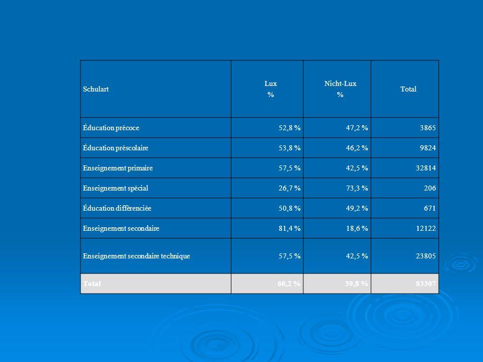 Schulart Lux % Nicht-Lux % Total Éducation précoce52,8 %47,2 %3865 Éducation préscolaire53,8 %46,2 %9824 Enseignement primaire57,5 %42,5 %32814 Enseig