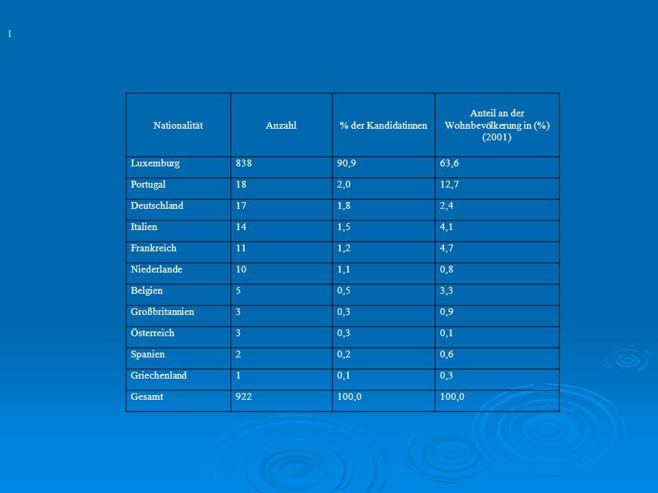 NationalitätAnzahl% der Kandidatinnen Anteil an der Wohnbevölkerung in (%) (2001) Luxemburg83890,963,6 Portugal182,012,7 Deutschland171,82,4 Italien14