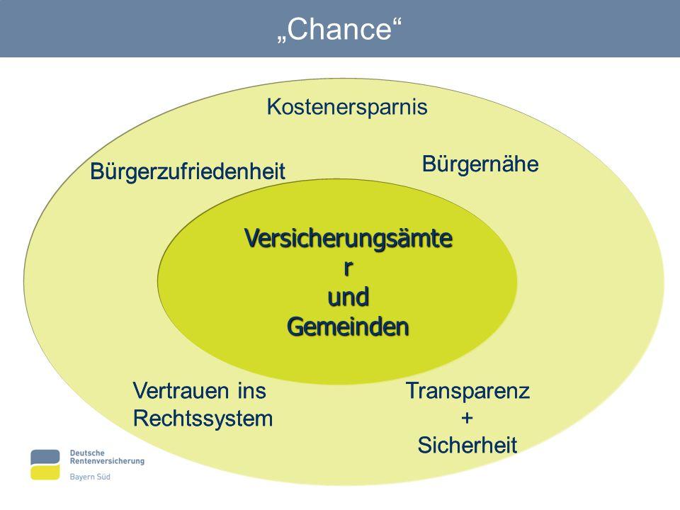 Chance Versicherungsämte r undGemeinden Bürgernähe Bürgerzufriedenheit Transparenz + Sicherheit Vertrauen ins Rechtssystem Bürgernähe Transparenz + Si