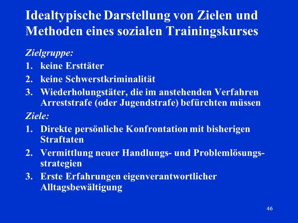 46 Idealtypische Darstellung von Zielen und Methoden eines sozialen Trainingskurses Zielgruppe: 1.keine Ersttäter 2.keine Schwerstkriminalität 3.Wiede