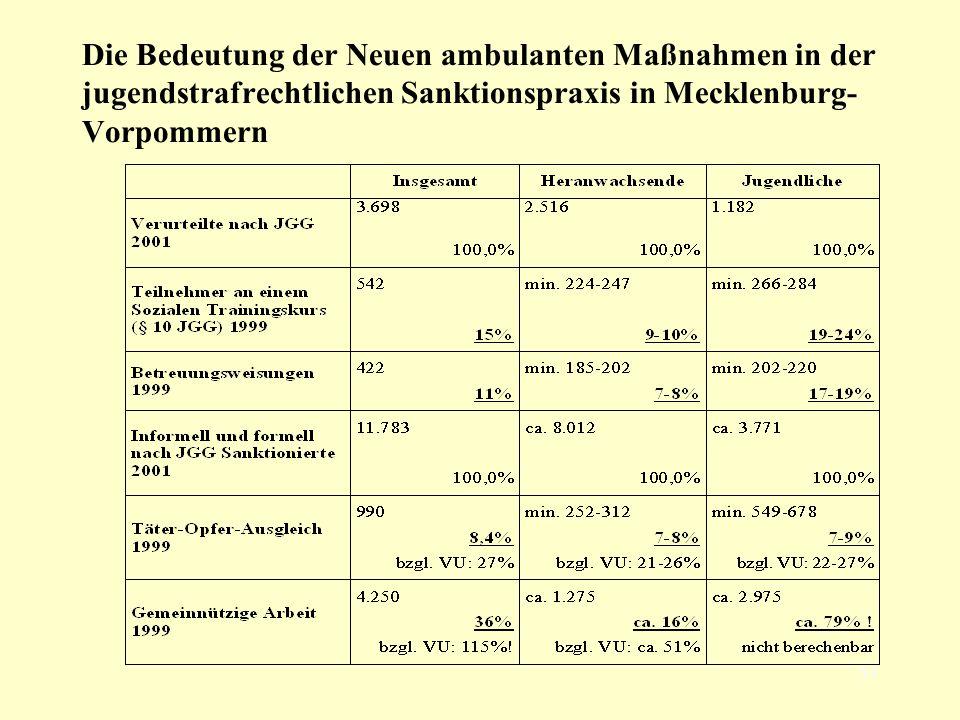 54 Die Bedeutung der Neuen ambulanten Maßnahmen in der jugendstrafrechtlichen Sanktionspraxis in Mecklenburg- Vorpommern