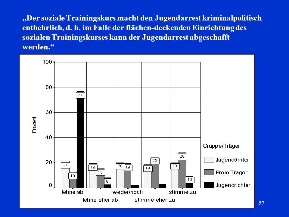 57 Der soziale Trainingskurs macht den Jugendarrest kriminalpolitisch entbehrlich, d. h. im Falle der flächen-deckenden Einrichtung des sozialen Train