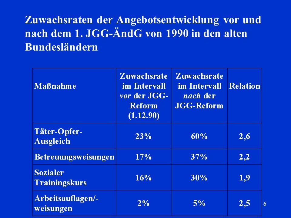 6 Zuwachsraten der Angebotsentwicklung vor und nach dem 1. JGG-ÄndG von 1990 in den alten Bundesländern
