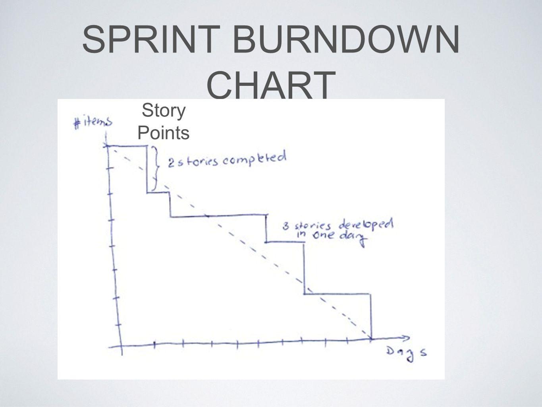 SPRINT BURNDOWN CHART Story Points