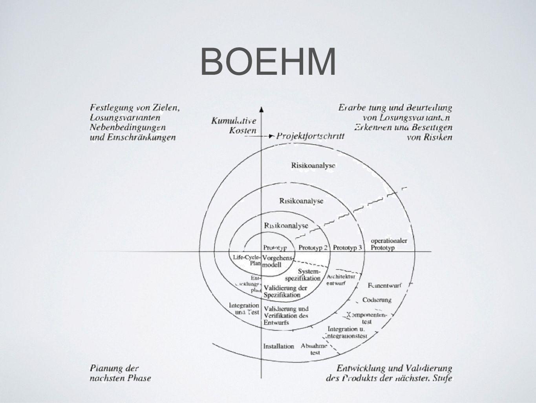 BOEHM