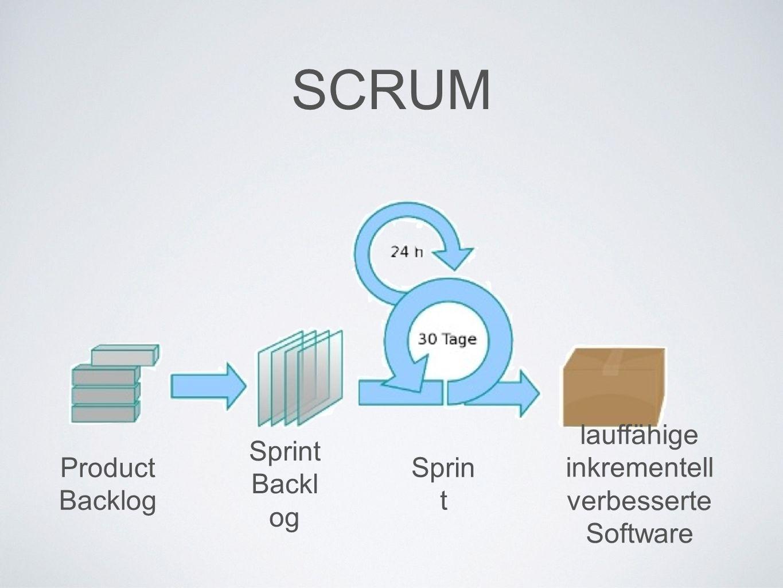 Sprint Backl og Product Backlog lauffähige inkrementell verbesserte Software Sprin t