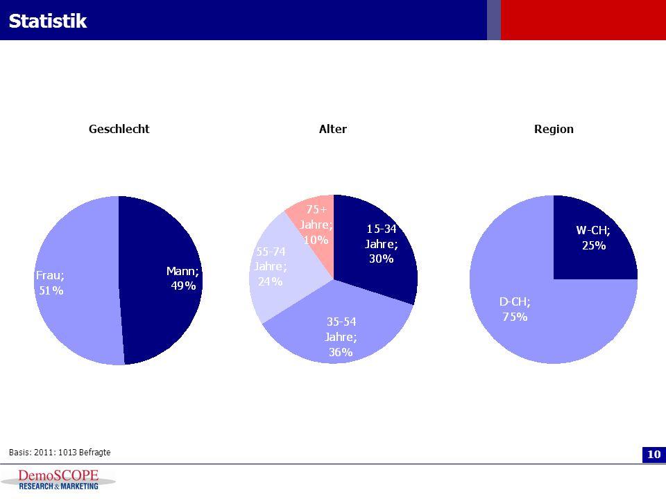 10 Statistik Basis: 2011: 1013 Befragte Geschlecht Alter Region