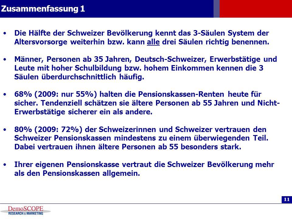11 Zusammenfassung 1 Die Hälfte der Schweizer Bevölkerung kennt das 3-Säulen System der Altersvorsorge weiterhin bzw. kann alle drei Säulen richtig be