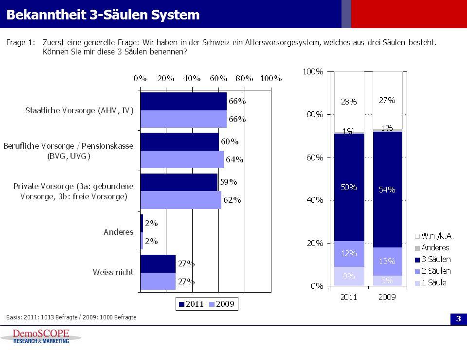 3 Bekanntheit 3-Säulen System Frage 1:Zuerst eine generelle Frage: Wir haben in der Schweiz ein Altersvorsorgesystem, welches aus drei Säulen besteht.