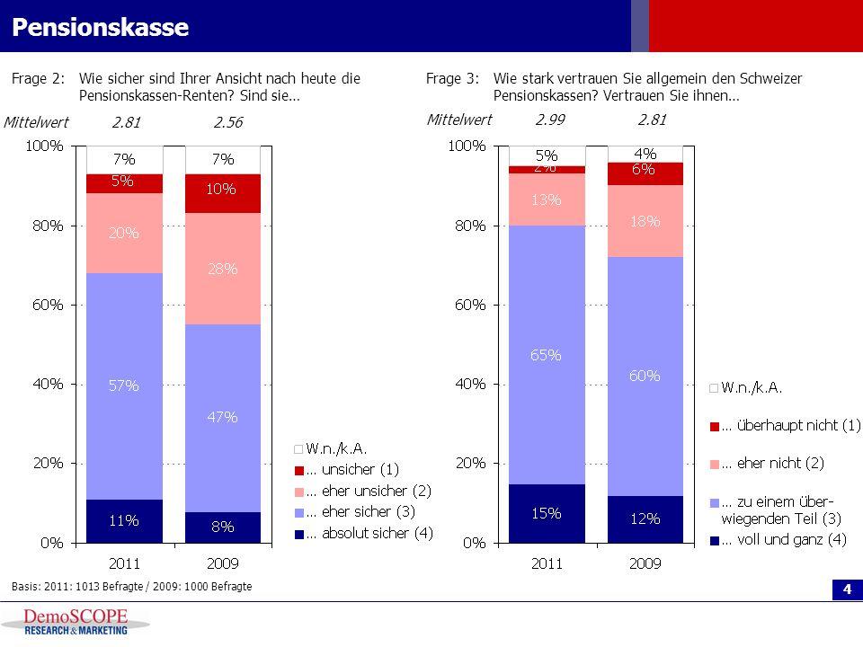 4 Pensionskasse Frage 2:Wie sicher sind Ihrer Ansicht nach heute die Pensionskassen-Renten? Sind sie… Basis: 2011: 1013 Befragte / 2009: 1000 Befragte