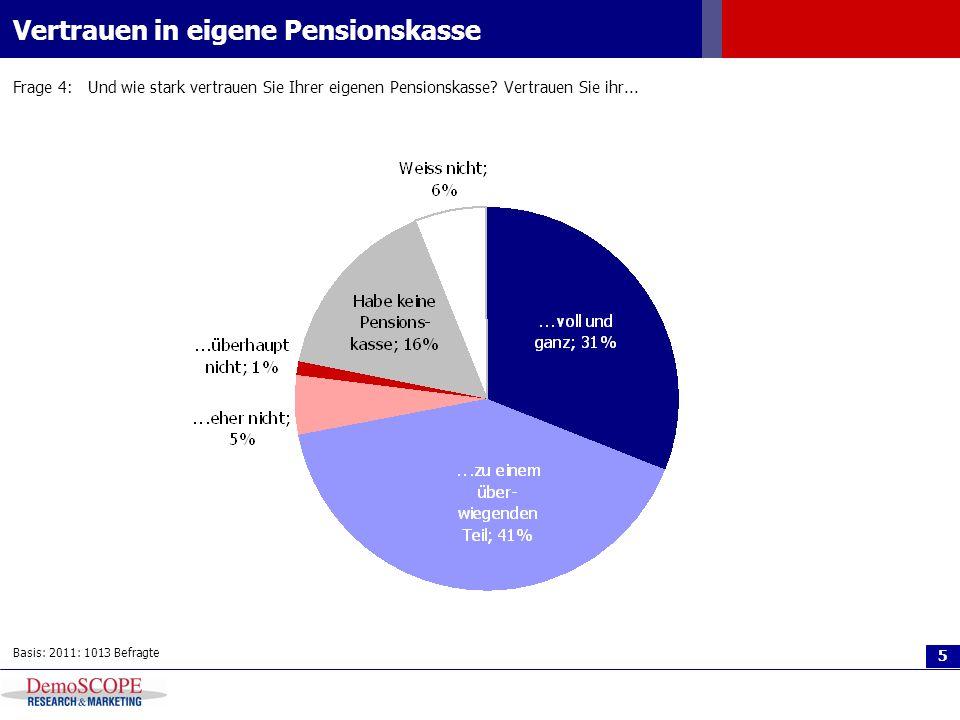 6 Vertrauen im Vergleich Frage 3:Wie stark vertrauen Sie allgemein den Schweizer Pensionskassen.