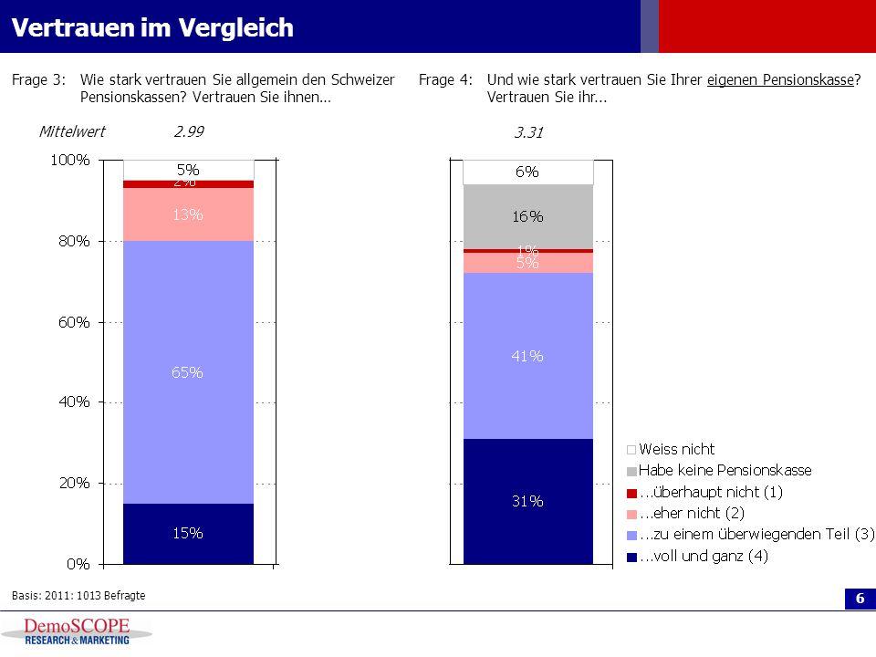 6 Vertrauen im Vergleich Frage 3:Wie stark vertrauen Sie allgemein den Schweizer Pensionskassen? Vertrauen Sie ihnen… Basis: 2011: 1013 Befragte Mitte