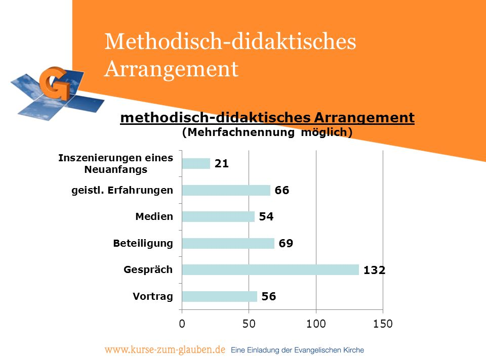 Methodisch-didaktisches Arrangement