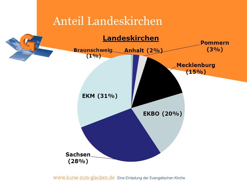 Anteil Landeskirchen