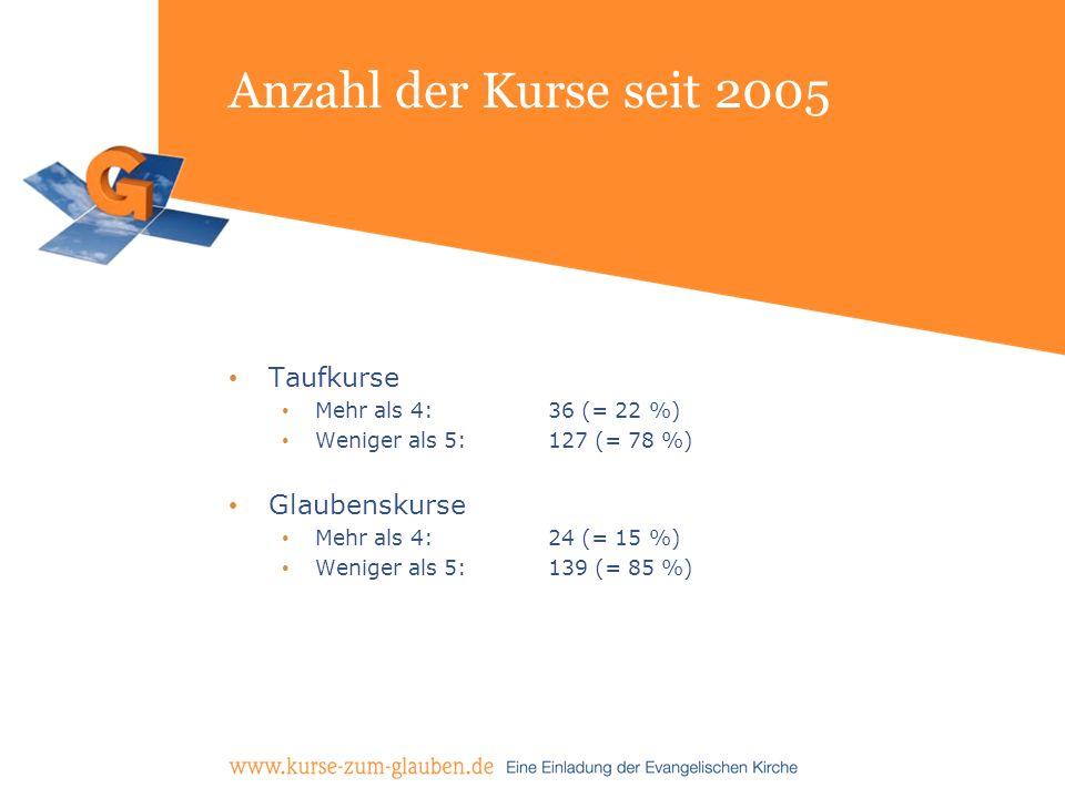 Anzahl der Kurse seit 2005 Taufkurse Mehr als 4: 36 (= 22 %) Weniger als 5: 127 (= 78 %) Glaubenskurse Mehr als 4: 24 (= 15 %) Weniger als 5: 139 (= 8